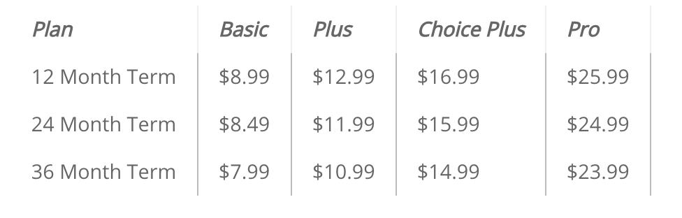 Bluehost Verlängerungspreise