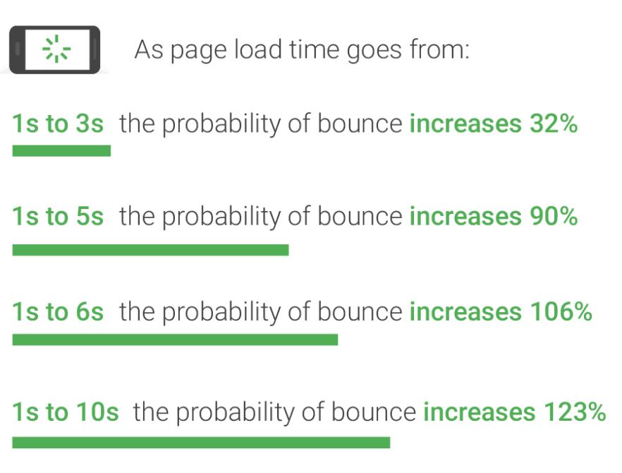 Google Seitenladezeit und Bouncerates